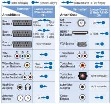 Alle Anschlussmöglichkeiten des Loewe Connect 37.