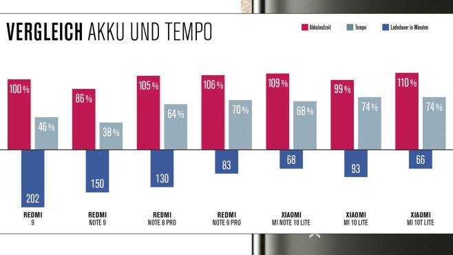 Xiaomi und Redmi im Vergleich©COMPUTER BILD