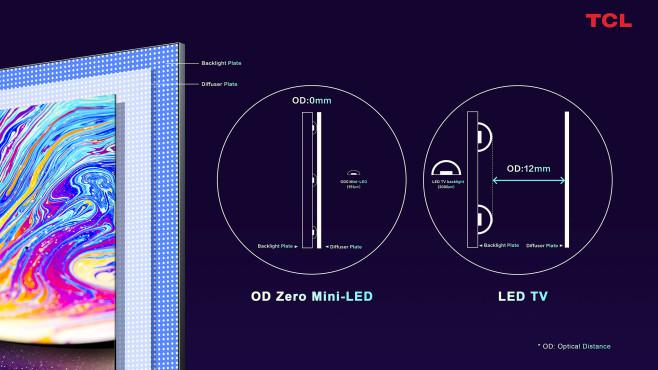 TCL OD Zero: In künftigen Mini-LED-TVs will TCL den Abstand zwischen Backlight und der Diffusor-Schicht des LCD-Panels auf Null reduzieren.©TCL