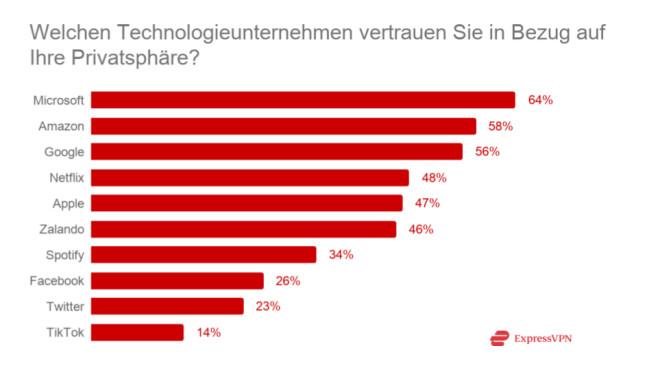 NordVPN-Analyse: Nutzer sind zu sorglos im Netz unterwegs Amazon vertrauen die Deutschen am meisten, Tik Tok rangiert weit abgeschlagen.©ExpressVPN