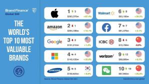 Brand Finance Ranking©Brand Finance