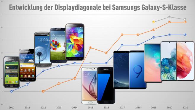 Größenwachstum Galaxy S©COMPUTER BILD / Michael Huch / Samsung