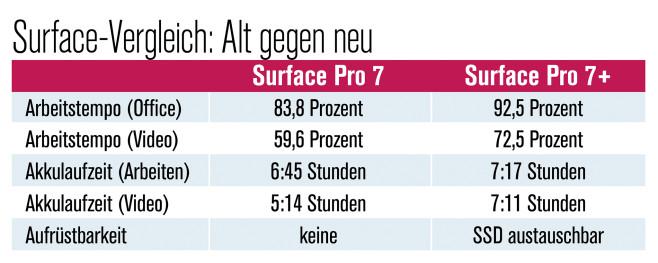 Microsoft Surface Pro 7+ Netzteil©COMPUTER BILD