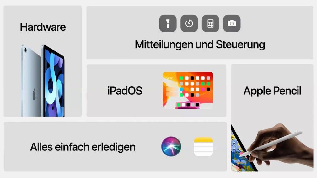 Eine Collage mit Bildern von Apple Produkten und iPad-Funktionen.