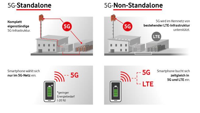 Vergleich von 5G Standalone und 5G Non-Standalone©Vodafone