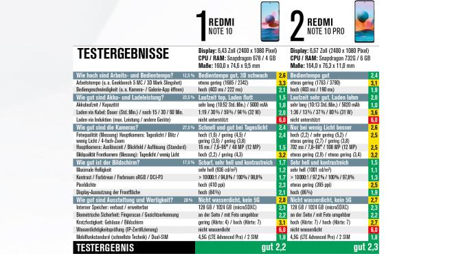 Redmi Note 10 vs. Redmi Note 10 Pro©COMPUTER BILD