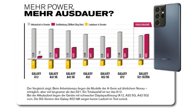 Vergleich von Arbeitstempo, Akkulaufzeit und Ladezeit der A-Serie 2021 mit dem S21 Ultra.©COMPUTER BILD