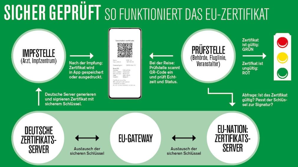 So funktioniert das digitale grüne Zertifikat