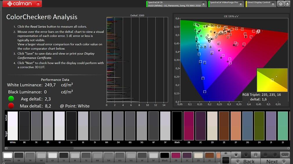 Die Analyse-Software Calman von Portrait Display attestiert dem Sony A90J ab Werk korrekte Farbwiedergabe.