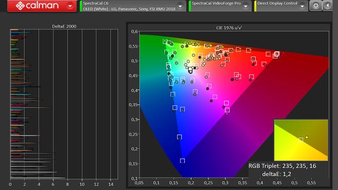 Sony Bravia XR A80J im Test: Dieser OLED-TV ist ganz großes Kino! Im Test attestierte die Calman Software von Portrait Displays dem Sony A80J sehr akkurate Farbwiedergabe: Die horizontalen Linien im linken Diagramm zeigen die Abweichungen bei den unterschiedlichsten Farbtönen, die Zielvorgaben im Diagramm rechts traf er ebenfalls gut.©COMPUTER BILD