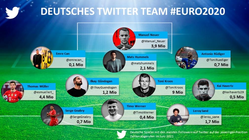 Aufstellung der DFB-Spieler mit den meisten Followern