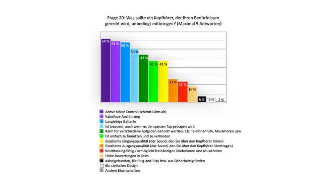 Die Ergebnisse der großen Epos-Kopfhörer-Umfrage©Epos