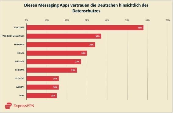 ExpressVPN: Vertrauen in Datenschutz bei Messenger©ExpressVPN