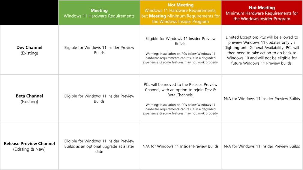 Windows 11 im Insider-Programm