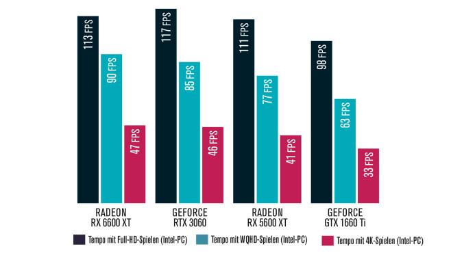 AMD Radeon RX 6600 XT: Test©COMPUTER BILD