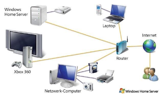 Windows Home Server - COMPUTER BILD