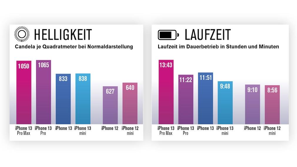 Display-Helligkeit und Akku-Laufzeit der iPhone-13-Serie