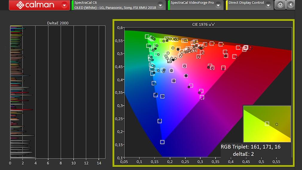 Der LG OLED B1 zeigte beim Test mit der Software von Portrait Displays mustergültige Farbtreue, die Linien im linken Diagramm bleiben weitgehend unter der 2er-Linie.
