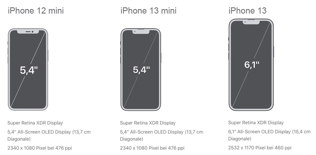 Maße im Vergleich: iPhone 12 mini, iPhone 13 mini, iPhone 13.
