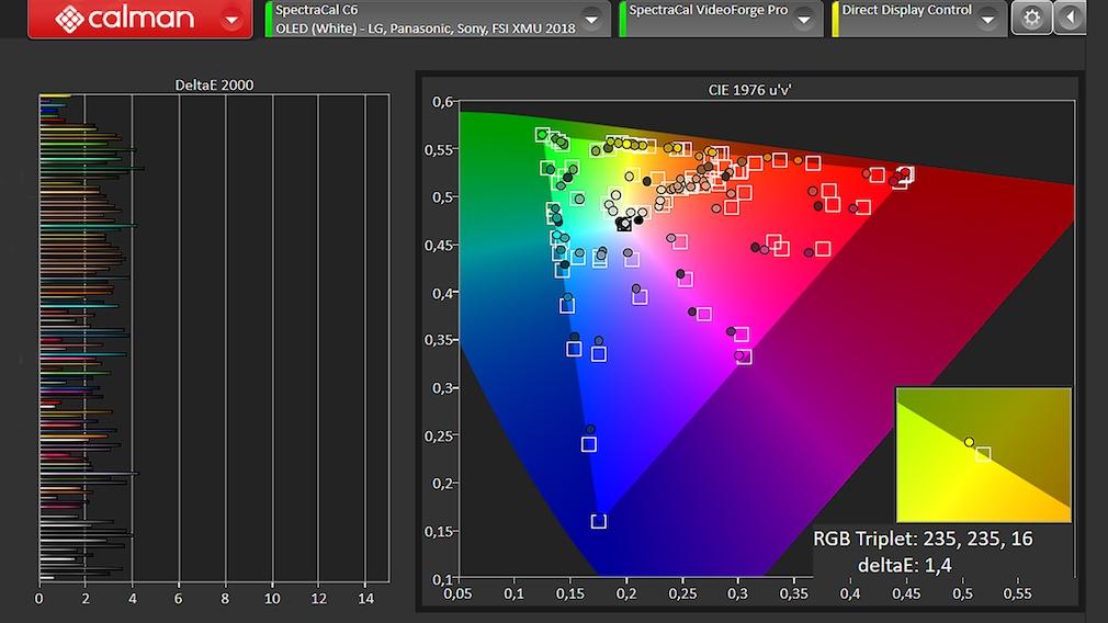 Der Philips OLED806 traf im Test mit Calman von Portrait Displays gut die vorgegebenen Farbtöne.