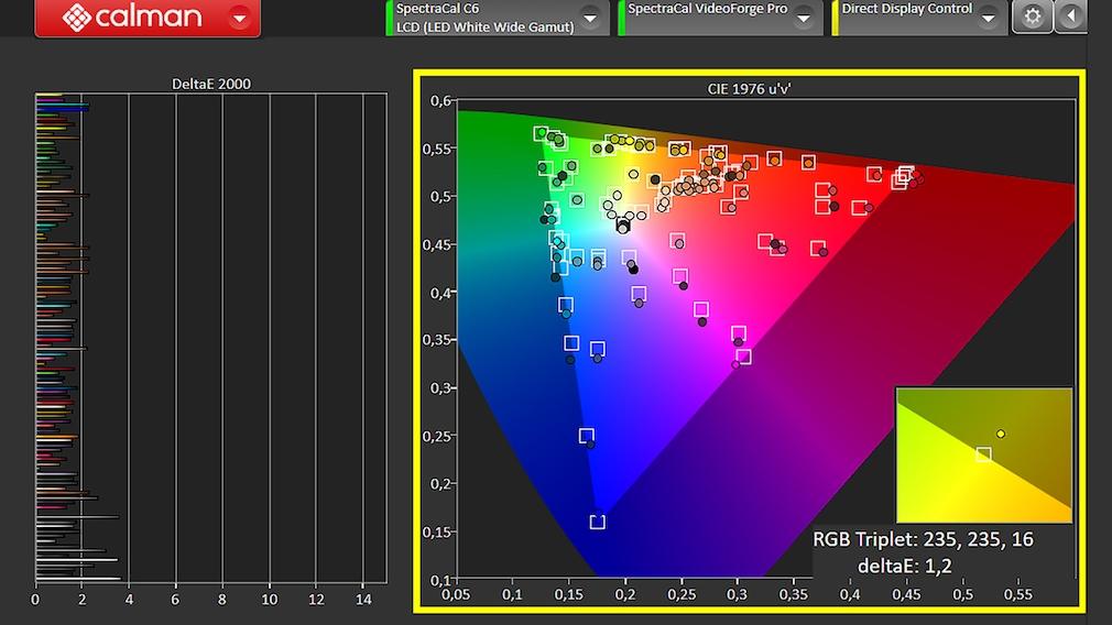 Der Sony Z9J traf im Test mit Colorimeter und Calman Software von Portrait Displays sehr genau die Soll-Farben