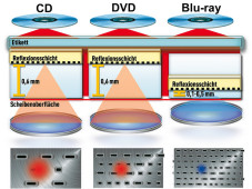 Funktionsweise: Blu-ray, DVD und CD im Vergleich
