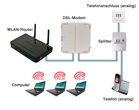 DSL richtig anschließen: DSL für mehrere Computer (kabellos) ©Computer Bild