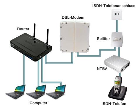 DSL richtig anschließen: DSL mit ISDN ©Computer Bild