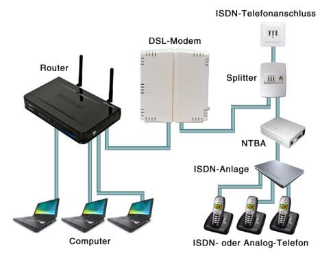 DSL richtig anschließen: DSL mit ISDN für mehrere Telefone ©Computer Bild