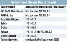 WLAN-Verbindung einrichten In dieser Tabelle finden Sie die Adressen der beliebtesten Router.©COMPUTER BILD