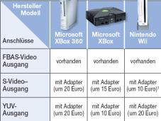 TV-Ausgänge von Spielkonsolen.