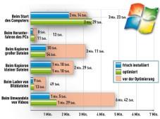 Die besten Optimierungsprogramme Windows 7 optimiert mit TuneUp Utilities 2010.©Microsoft