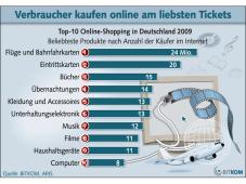 34257189463954 Bitkom-Studie  Deutsche kaufen gern in Online-Shops - COMPUTER BILD