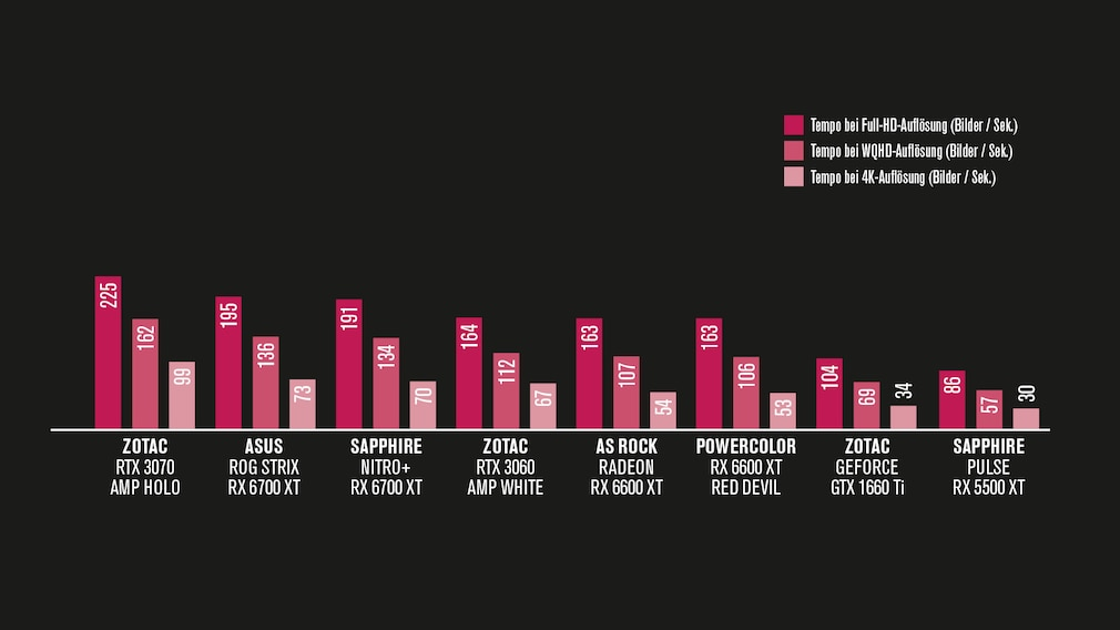 Grafikkarten-Test: Tempovergleich