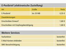 E-Postbrief: Preise für den elektronischen Versand.©Deutsche Post AG