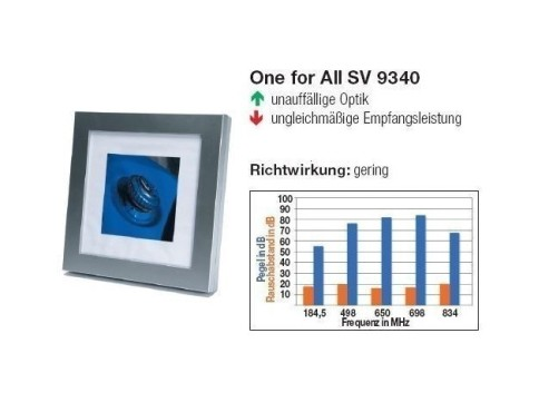 One for All SV 9340 © COMPUTER BILD