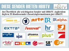 Sender mit HbbTV©COMPUTER BILD