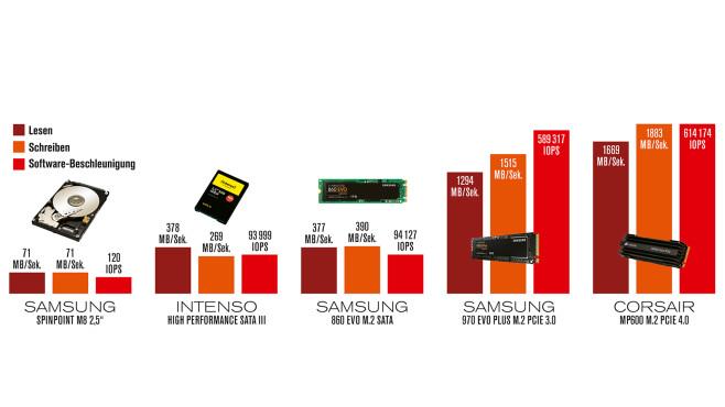 Tempovergleich: SSD schlägt Festplatte©COMPUTER BILD