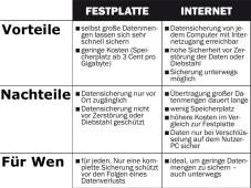 Daten sichern ins Internet - Vor- und Nachteile.©COMPUTER BILD