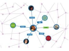 Open-Graph-Apps©Facebook Developers