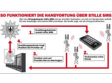 So funktioniert die Handy-Ortung über stille SMS.©COMPUTER BILD