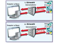 Internetzugang und Datenübertragung Wenn Sie sich bei Ihren Internetanbieter einwählen, wird Ihrem PC eine IP-Adresse zugeteilt. Damit  weist sich Ihr PC aus. Wenn Sie sich später noch einmal einwählen, bekommt Ihr PC in der Regel eine andere IP-Adresse als beim ersten Mal. Welche IP-Adresse Ihr PC wann hatte, wird beim Internetanbieter für begrenzte Zeit gespeichert.