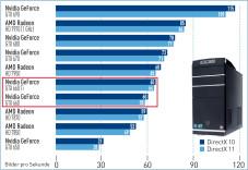 Die schnellsten Grafikprozessoren©COMPUTERBILD SPIELE