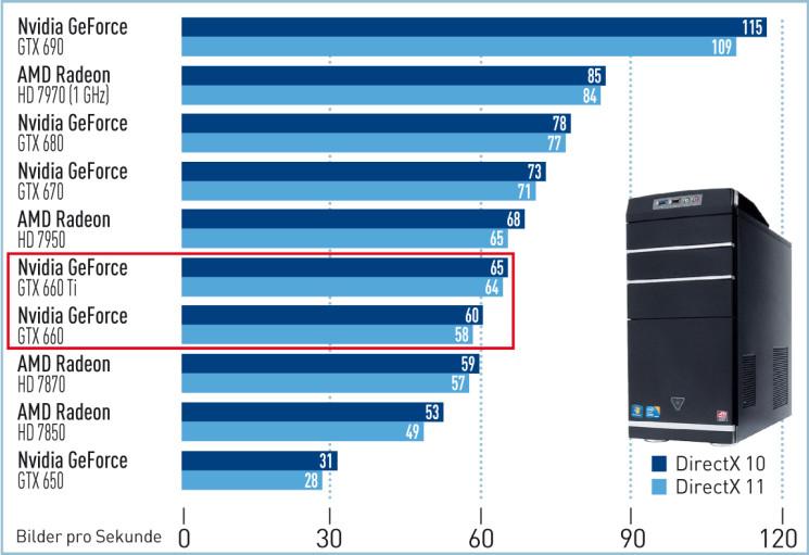 Test: Nvidia Geforce GTX 660 - COMPUTER BILD