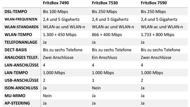 FritzBox-Vergleich©COMPUTER BILD