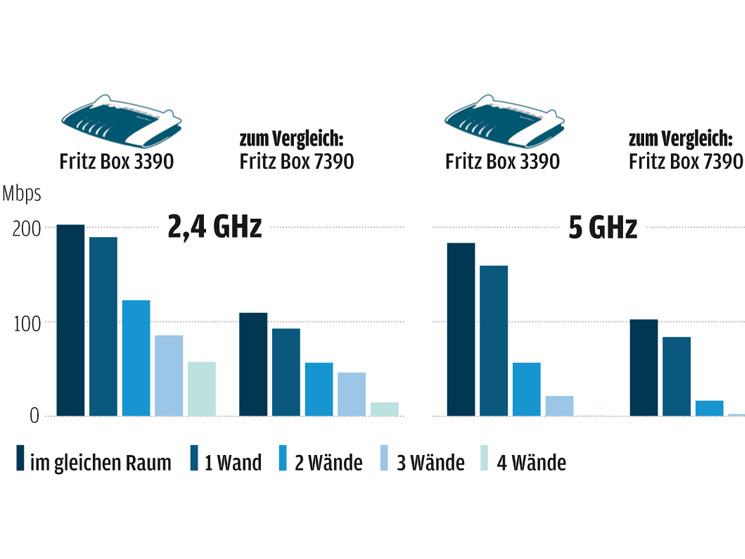 avm fritzbox 3390 test des wlan routers mit 450 mbps computer bild. Black Bedroom Furniture Sets. Home Design Ideas