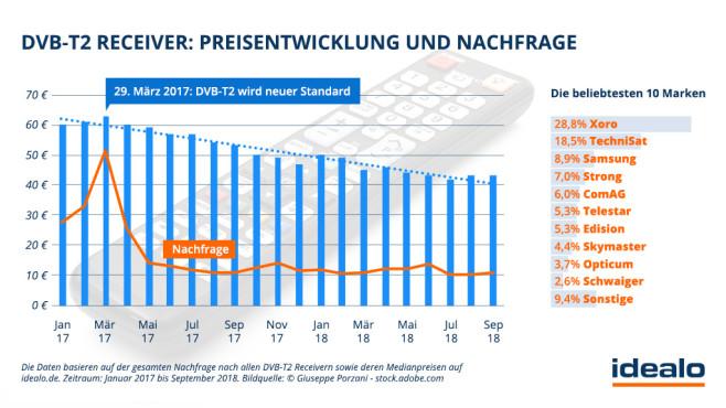 DVB-T2-Receiver: Preisentwicklung©Guiseppe Porzani - stock.adobe.com