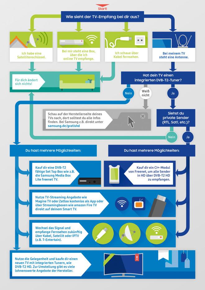 Samsung Entscheidung©Samsung