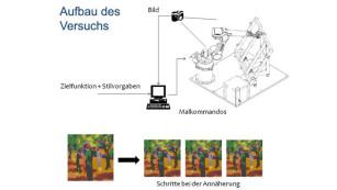 Aufbau von e-David©Universität Konstanz