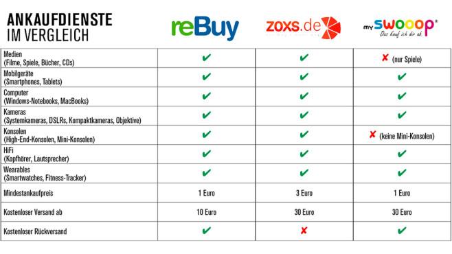 f1a59f1b8b42a Ankaufdienste-Vergleich  reBuy